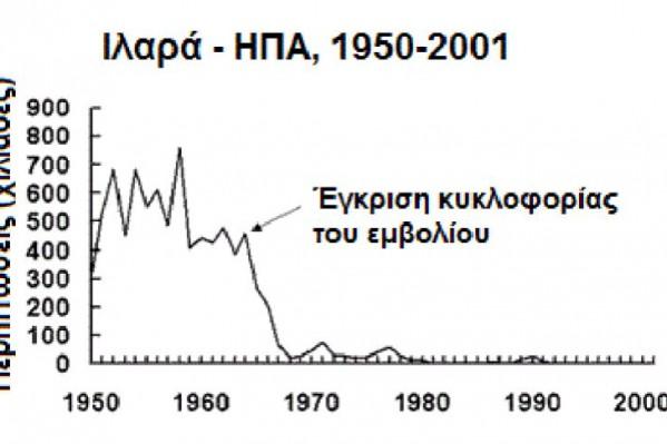 Η κάθετη πτώση των περιπτώσεων ιλαράς στις ΗΠΑ μετά την κυκλοφορία του σχετικού εμβολίου (πηγή - CDCP, ΗΠΑ)