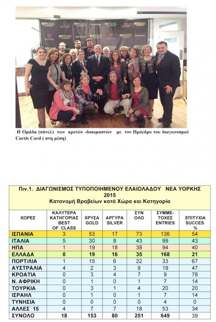 Διαγωνισμοι Ποιοτητας ΔΣΕ και ΝΥ ΝΜ3