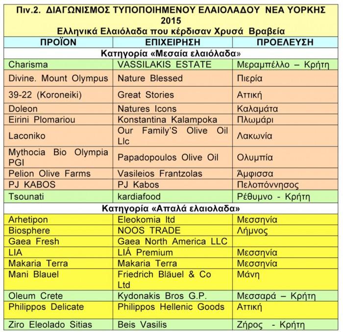 Διαγωνισμοι Ποιοτητας ΔΣΕ και ΝΥ ΝΜ5