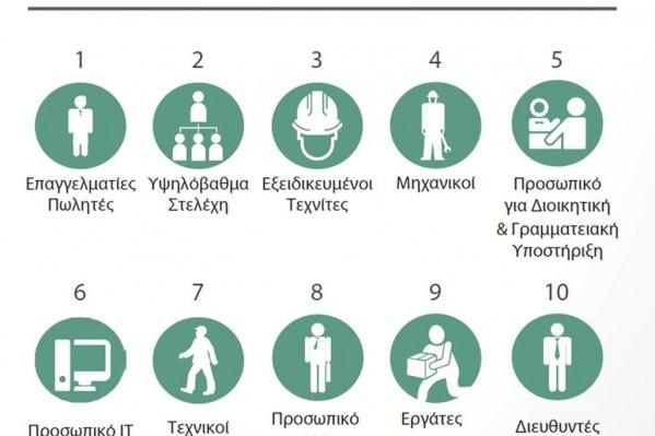 Από έρευνα του 2015 της εταιρείας ManpowerGroup σχετικά με τη δυσκολία εύρεσης προσωπικού από ελληνικές εταιρείες