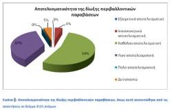 Εικόνα 1: Αποτελεσματικότητα της δίωξης περιβαλλοντικών παραβάσεων, όπως αυτή αποτυπώθηκε από τις απαντήσεις σε δείγμα 3131 ατόμων.