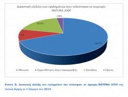 Εικόνα 2: Δικαστική εξέλιξη των εγκλημάτων που τελέστηκαν σε περιοχές NATURA 2000 στη Δυτική Κρήτη το α ́εξάμηνο του 2015.