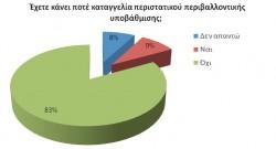 Ποσοστό του πληθυσμού της Κρήτης που έχει κάνει καταγγελία περιστατικού περιβαλλοντικής υποβάθμισης.