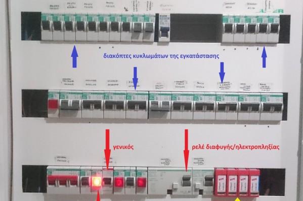 Τυπικός πίνακας ηλεκτρικής εγκατάστασης.