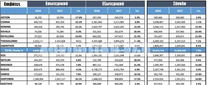 Το σύνολο της επιβατικής κίνησης το 2018 στα αεροδρόμια που διαχειρίζεται η Fraport στην Ελλάδα