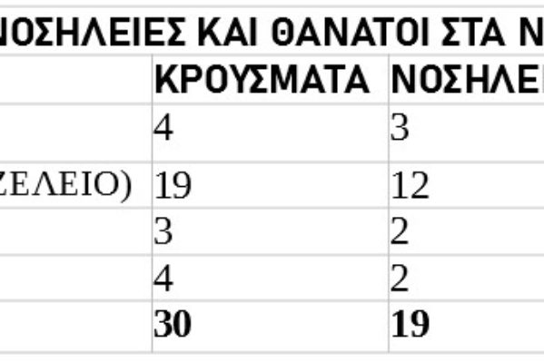 Πηγή στοιχείων: 7η Υγειονομική Περιφέρεια Κρήτης